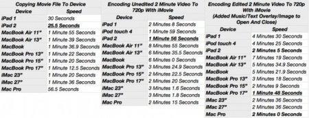 El iPad 2 codifica más rápido las películas en comparación a... casi cualquier Mac