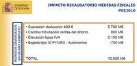 Subida del IVA y modificaciones en IRPF en los Presupuestos Generales para el 2010