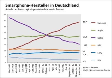 Samsung domina en Alemania