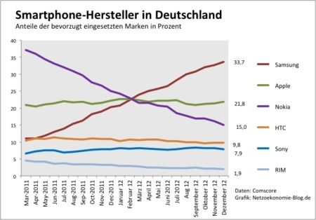 Samsung Alemania