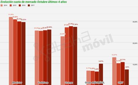 Evolución Cuota De Mercado Octubre últimos 4 años