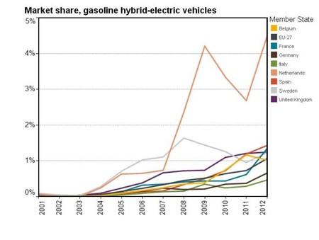Hybrids Market Share 2