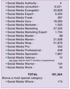 ¿Cuántos auto-proclamados expertos en Social Media hay en Twitter?