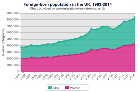 Grafico Crecimiento Poblacion Extranjera