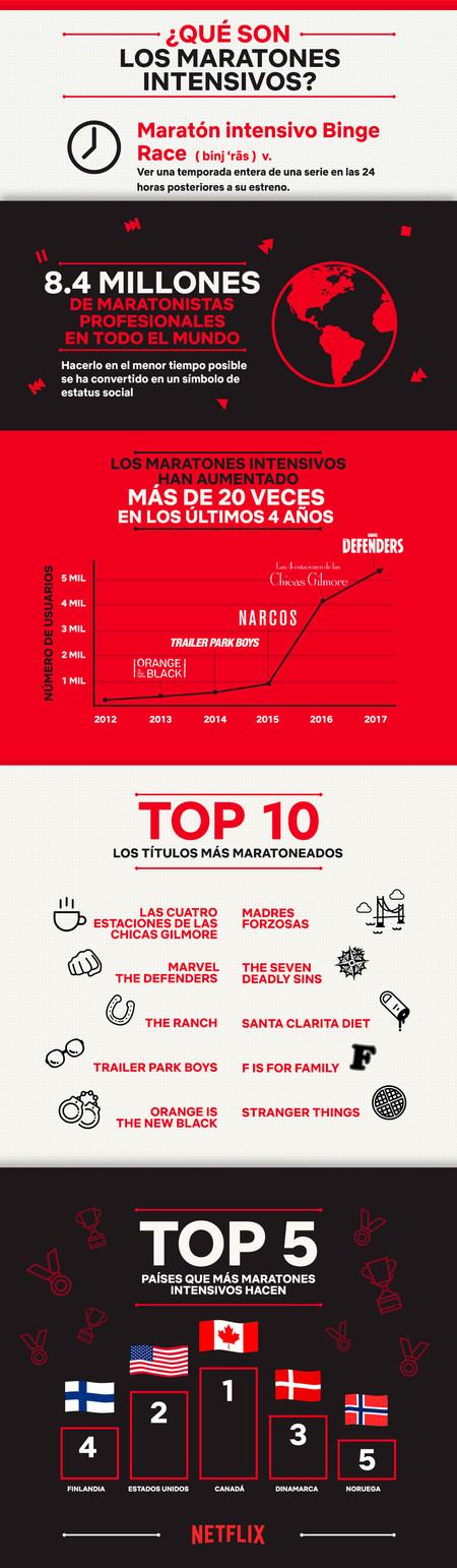 Grafico2 Los Show Mas Maratoneados