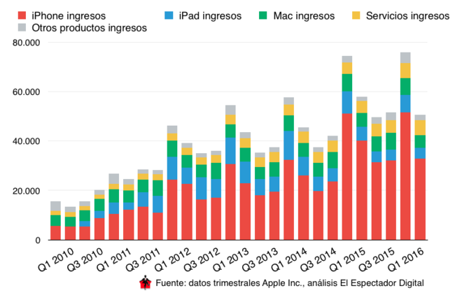 Ingresos del Q2 de Apple en 2016