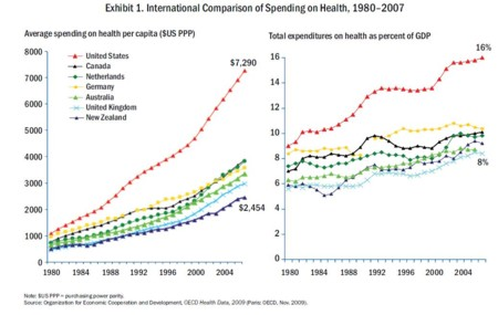 International Health Care Spending Comparison