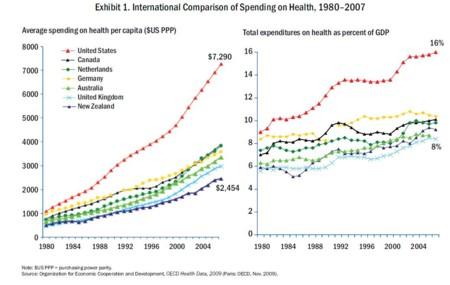 International Health Care Spending Comparison