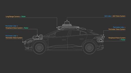 Waymo Y Volvo Unen Fuerzas Para Desarrollar La Siguiente Generacion De Vehiculos Autonomos Nivel 4 2