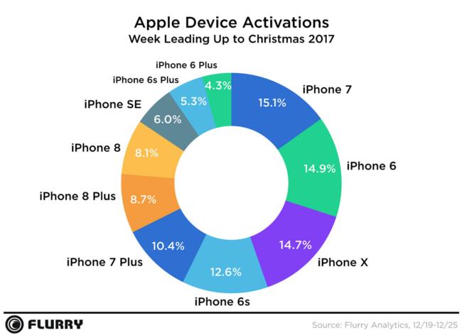 Florry Activaciones Apple Modelos