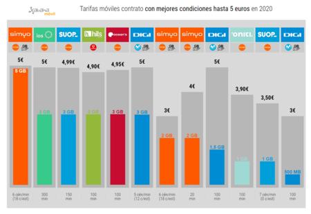 Tarifas Moviles Contrato Con Mejores Condiciones Hasta 5 Euros En 2020