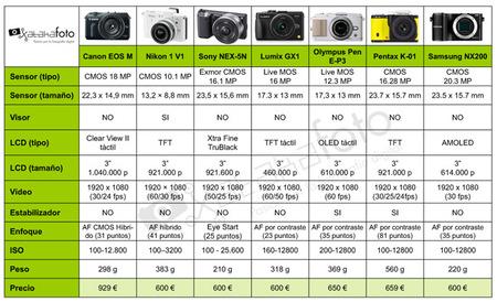 Tabla comparativa cámaras CSC 1
