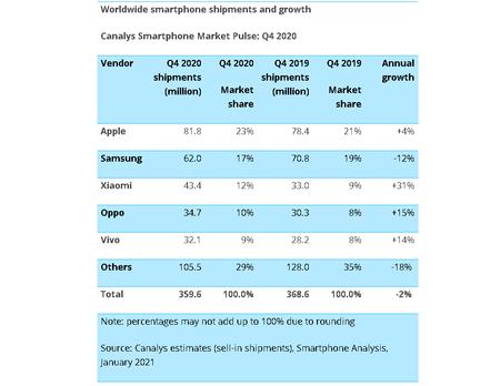 Envios Smartphones Q4 2020