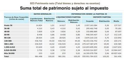 Carta abierta a Cristóbal Montoro: ¿dónde pagan los ricos españoles sus impuestos?