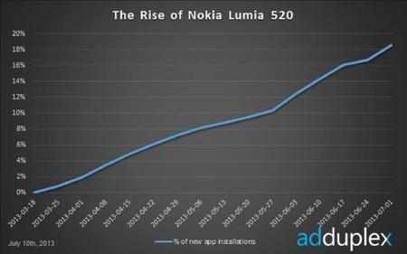 Ventas Lumia 520