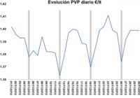 """El """"efecto lunes"""" de los precios del combustible en noviembre, en gráficas"""