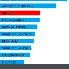 Foto 12 de 21 de la galería bq-aquaris-5-hd-rendimiento en Xataka Android