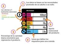 La información nutricional básica (I)
