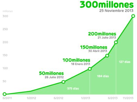 Las aplicaciones del servicio LINE llegan a los 300 millones de usuarios registrados