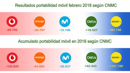 Resultados Portabilidad Telefonia Movil Febrero 2018 Segun Cnmc