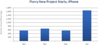 Flurry ve un gran aumento de sus estadísticas en anticipación al iPad