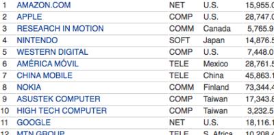 Apple, en segundo lugar en la lista de Infotech