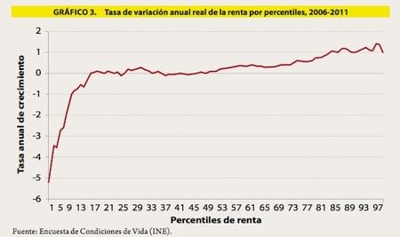 Tasa real variacion de renta por percentiles