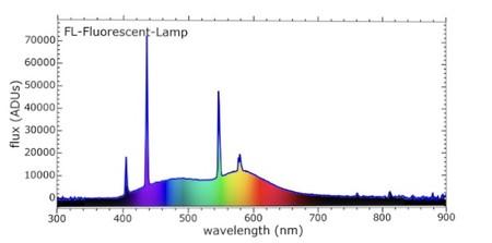 Espectro de una luz fluorescente