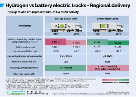 Camion Electrico Vs Camion Hidrogeno 01