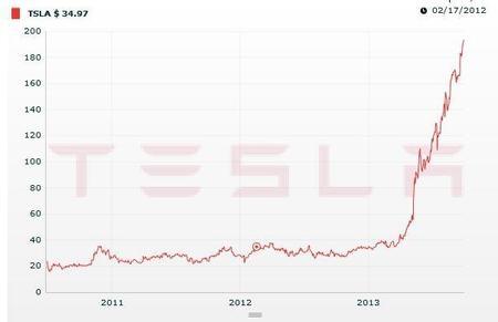 Cotización Tesla Motors