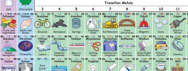 La ilustración que muestra cómo los elementos de la tabla periódica forman parte de nuestro día a día