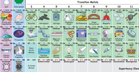 La ilustracin que muestra cmo los elementos de la tabla peridica la ilustracin que muestra cmo los elementos de la tabla peridica forman parte de nuestro da a da urtaz Gallery