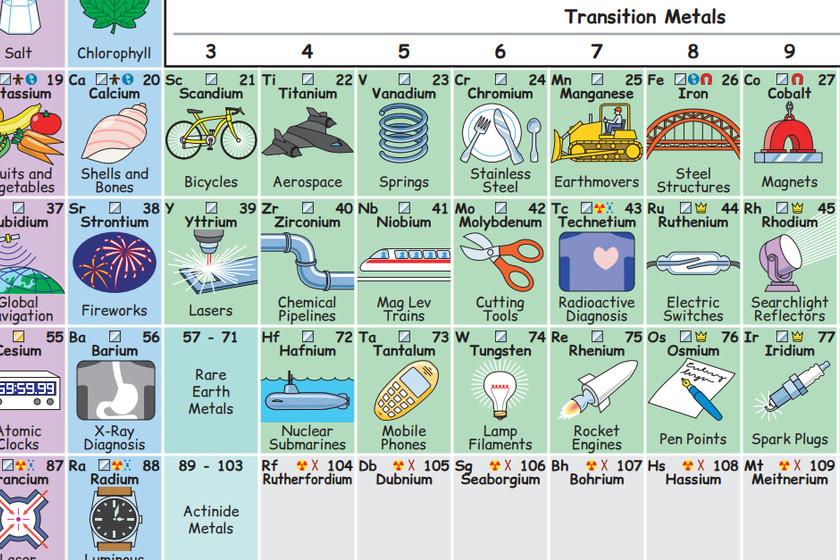 La ilustracin que muestra cmo los elementos de la tabla peridica la ilustracin que muestra cmo los elementos de la tabla peridica forman parte de nuestro da a da urtaz Image collections