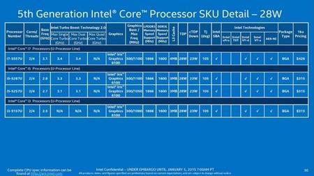 Intel Core Broadwell U 28w