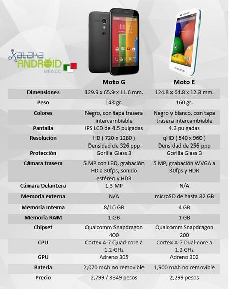 Comparación Moto G Moto E