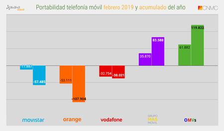 Portabilidad Telefonia Movil Febrero 2019 Y Acumulado Del Ano