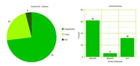 Android no está tan fragmentado como la gente piensa, según Localytics