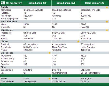 Comparativa Nokia Lumia Gama Alta 2013