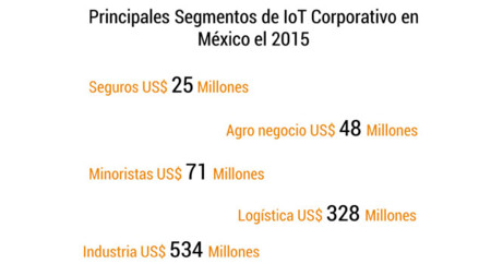 Corporativo Iot