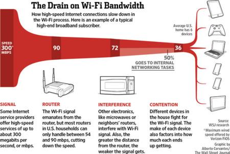 rendimiento WiFi