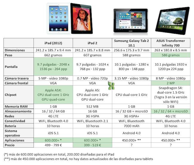 Comparativa: iPad (2012) vs. iPad 2 vs. Samsung Galaxy Tab 2 10.1 vs. ASUS Transformer Infinity 700