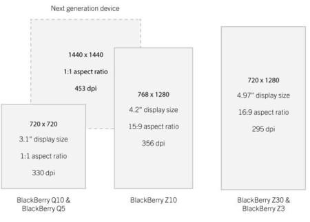 El teléfono con pantalla cuadrada y alta resolución de BlackBerry