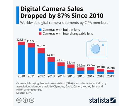Gráfica caída de cámaras