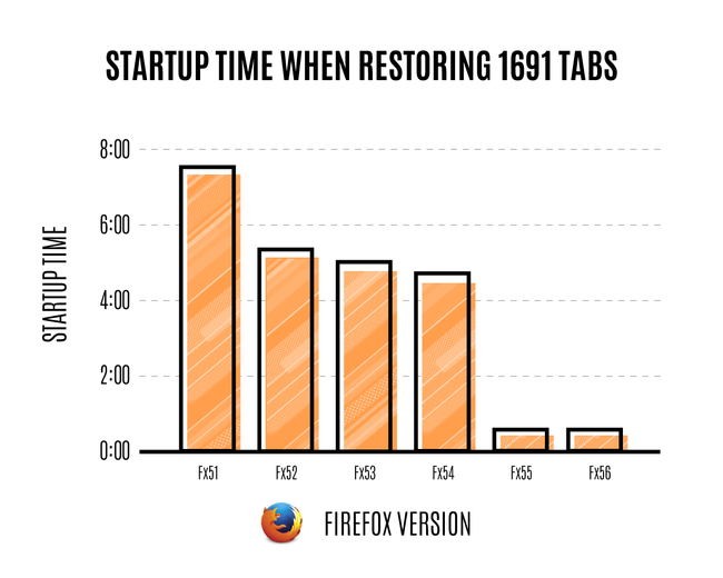 Firefox Startup Time Lots Of Tabs