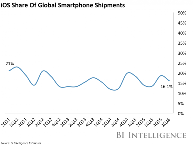 Apples Smartphone Market Share Has Dropped Slightly Since Cook Took Over Jpg
