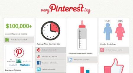 Trece curiosidades sobre los usuarios de Pinterest, la infografía de la semana