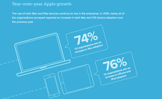Jamf Enterprise Apple Survey 2