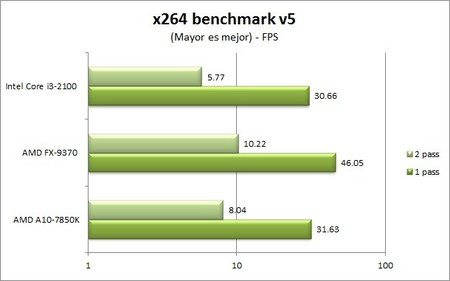 FX-9370_x264_benchmark1