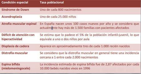 Tasa poblacional niños con necesidades especiales. Tabla 1
