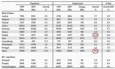 Poblacion y empleo zona euro